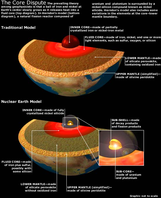 Two models of the Earth's Core